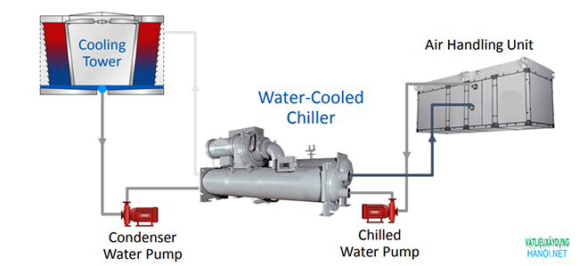 Cụm Water Cooled Chiller